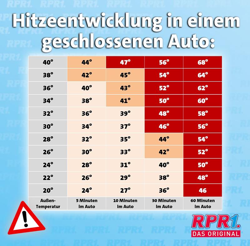 Hitze im Auto_GRAFIK.png