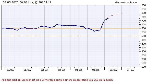 TRIER_hochwasser.png